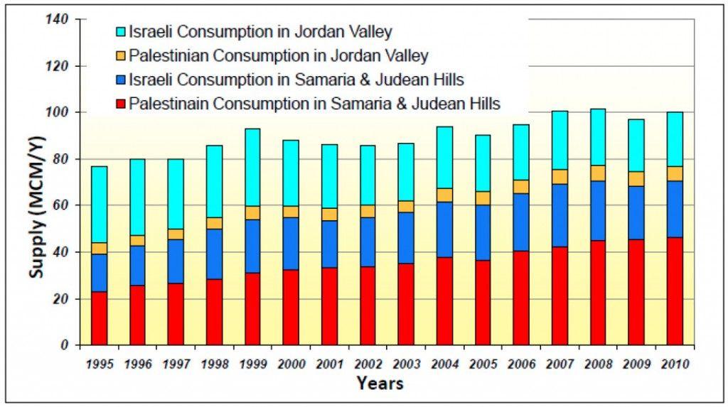 Grafen viser endring i vannforbruk av palestinere og israelere på Vestbredden fra 1995 til 2010.