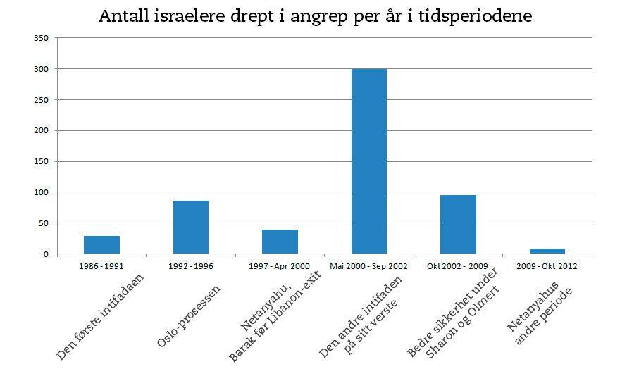 Antall israelere drept i angrep per år i seks ulike tidsperioder fra 1986 til 2012. (Graf: MIFF)
