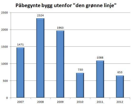 Grafen viser antall påbegynte boliger i israelske bosetninger på Vestbredden og jødiske bydeler av Øst-Jerusalem.