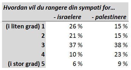 Sympati for israelere og palestinere.
