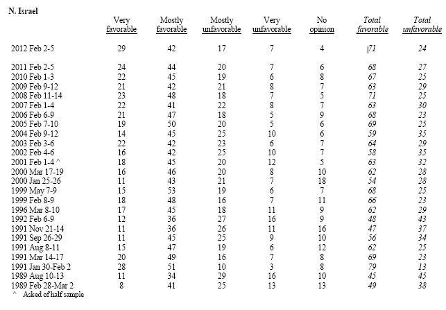 Tabellen viser utvikling for Israel over tid. (Kilde: Gallup)