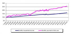 Grafen viser utviklingen mellom inntektsgrunnlag (blå) og gjennomsnittlige månedlige gjeldsutbetalinger (rosa) for nye lånetakere, med desember 2003 som nullpunkt. (Foto: Sentralbanken i Israel)