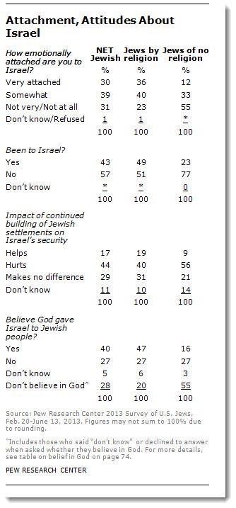 PEWs tall om amerikanske jøders forhold til Israel.