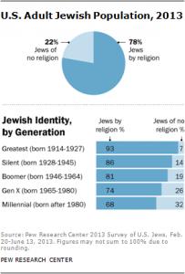 Jødisk identitet i ulike generasjoner (Illustrasjon: PEW Research Center)