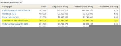 Skjermdump av Skagen Fondenes nettside hvor investeringen i SodaStream er oppført.