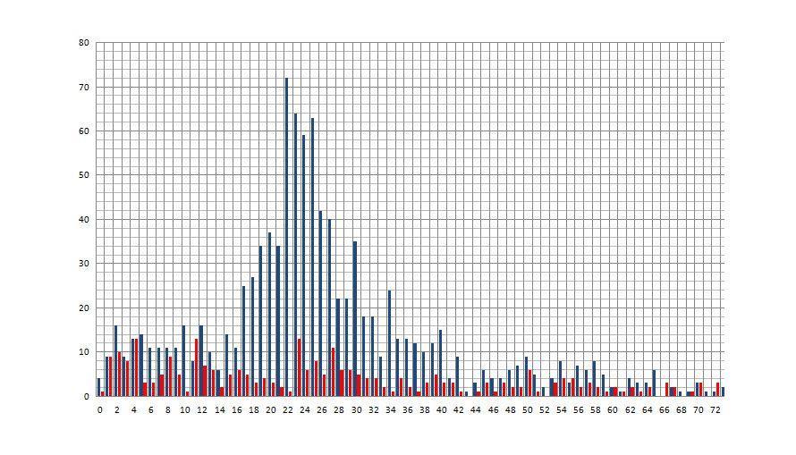 Grafen viser antall drepte palestinske menn (blå) og kvinner (rød) som var oppført på Al Jazeeras oversikt med alder per. 10. august 2014.
