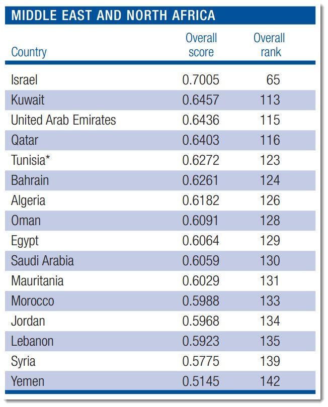 Tabellen for land i Midtøsten og Nord-Afrika viser at Israel er i en egen divisjon.