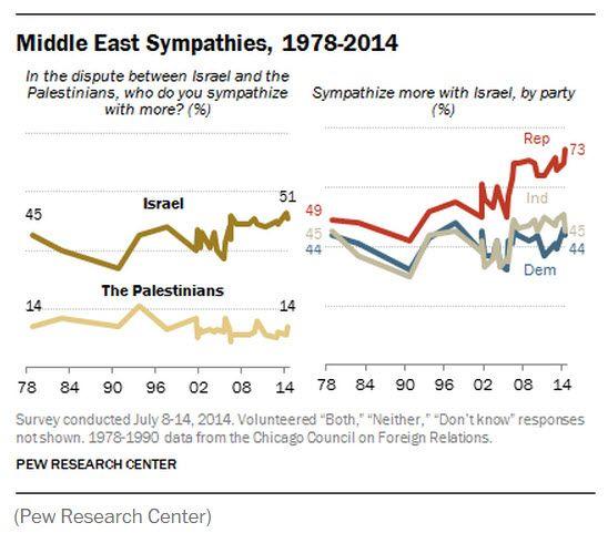 Graf fra PEW som viser at sympatien for Israel er på rekordhøyt nivå.