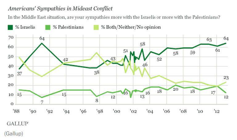 Graf fra Gallup som viser at støtten til Israel er på rekordhøyt nivå.