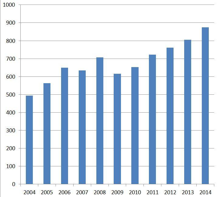 Importen fra Israel setter stadig nye rekorder. (Tall fra SSB, graf fra MIFF)