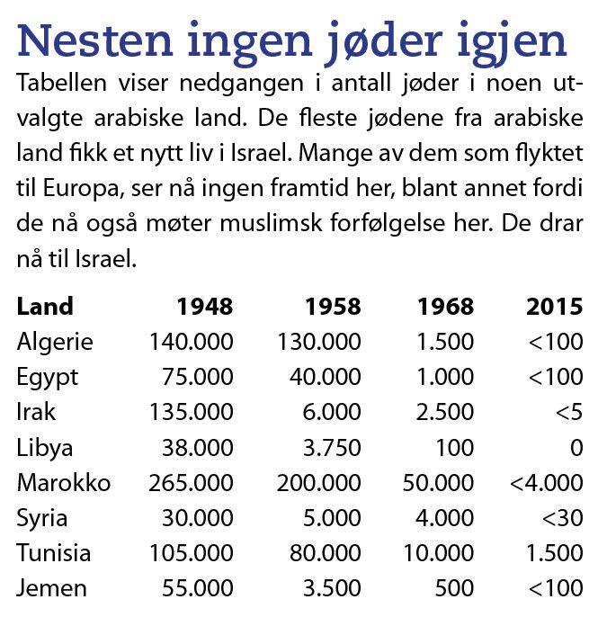 Tabellen viser hvordan jødene er blitt presset ut av arabiske land etter 1948.