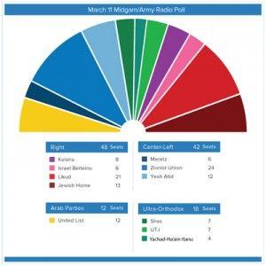 Meningsmåling fra 11. mars om partienes oppslutning før Knesset-valget 17. mars. (Kilde: Israelelection2015.org)