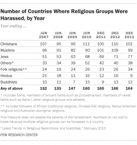 Oversikt over religiøs trakassering i verden fra 2007 til 2013. (Tabell: Pew Research Center)