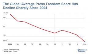 Oversikt over utviklingen i pressefrihetsnivået på verdensbasis de siste ti årene. (Grafikk: Freedom House)