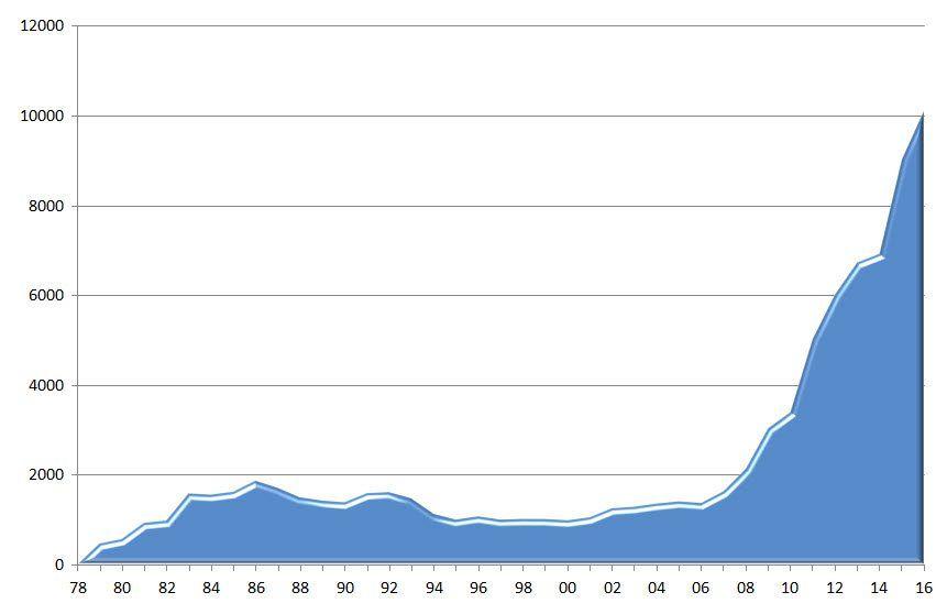 MIFFs medlemsutvikling fra 1978 til 2016.