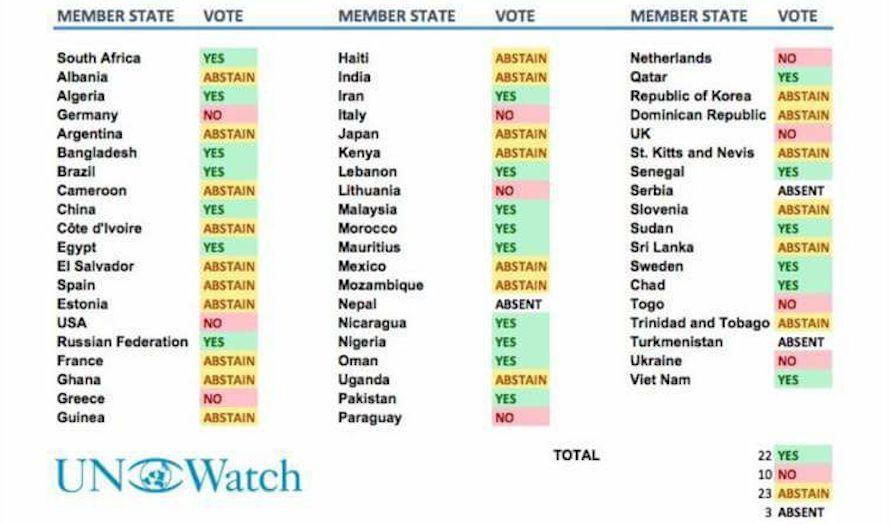 Sverige stiller seg sammen med det anti-israelske flertallet. (Foto: UN Watch)