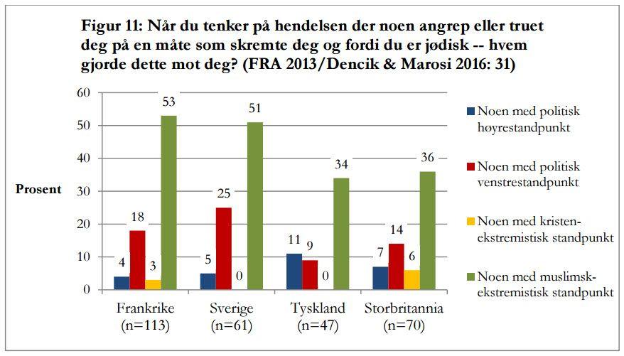 Faksmile av en graf i rapporten.